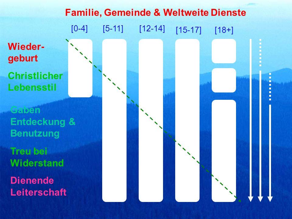 Familie, Gemeinde & Weltweite Dienste
