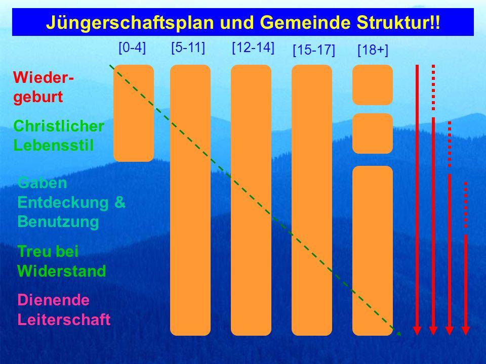Jüngerschaftsplan und Gemeinde Struktur!!