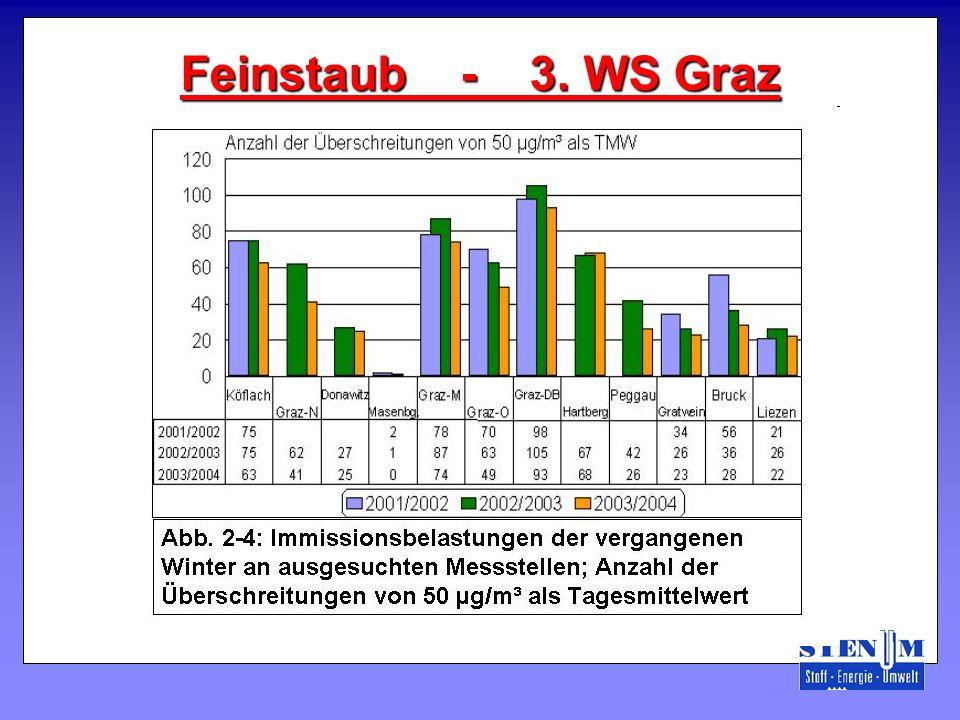 Feinstaub - 3. WS Graz
