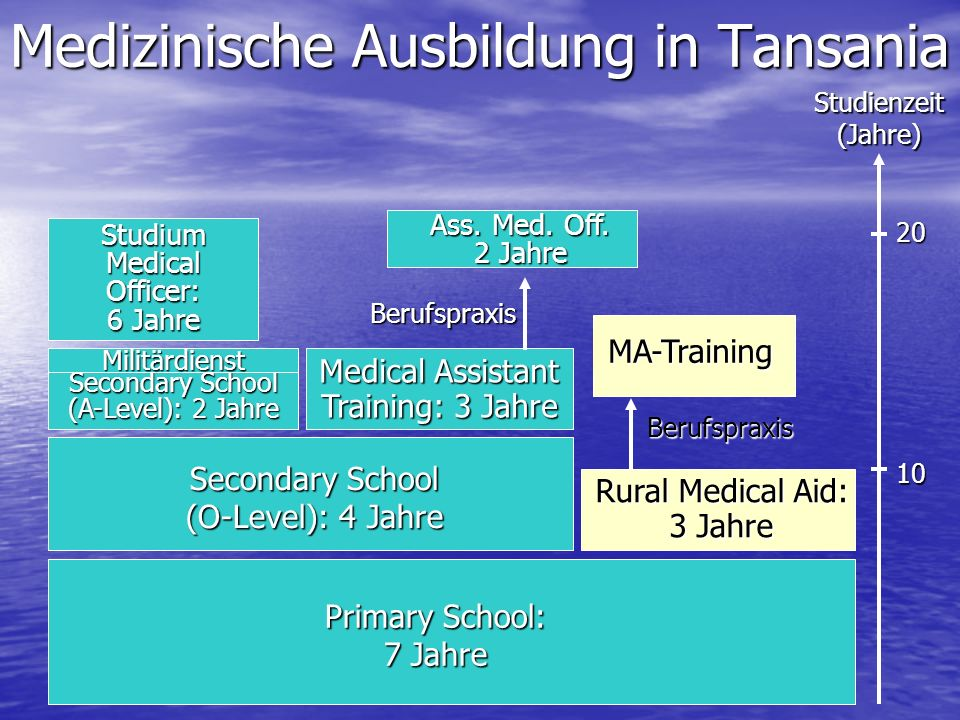 Medizinische Ausbildung in Tansania
