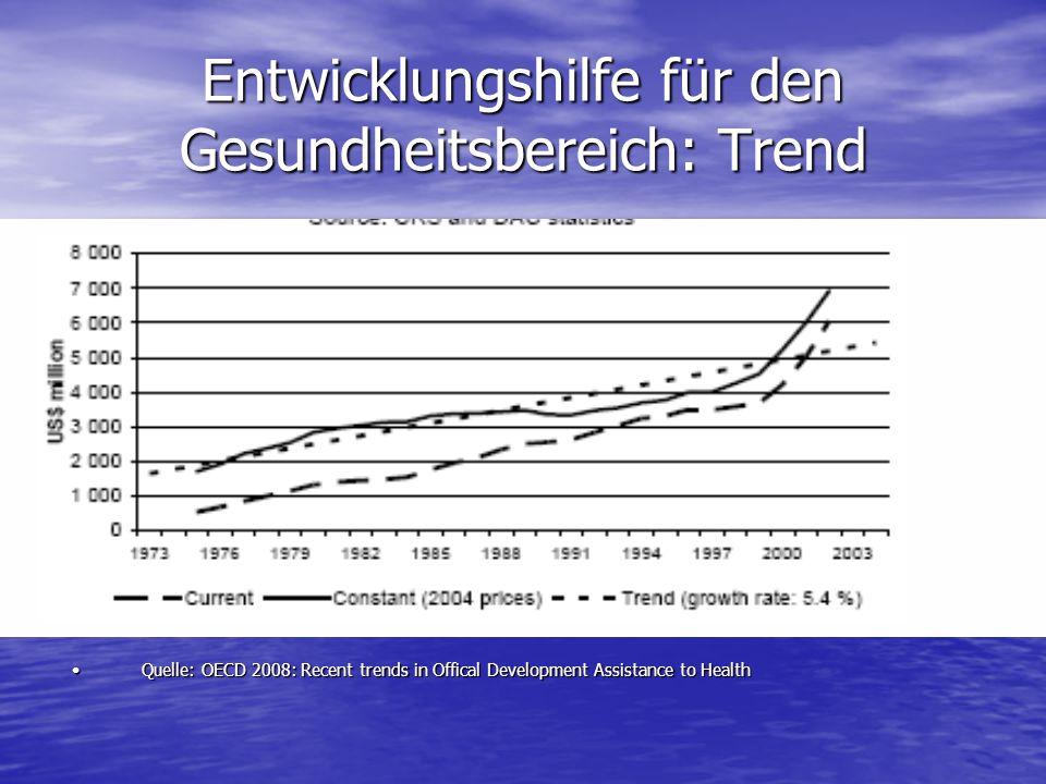 Entwicklungshilfe für den Gesundheitsbereich: Trend