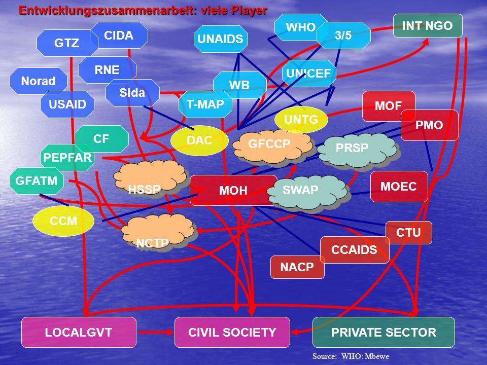 Entwicklungszusammenarbeit: viele Player WHO INT NGO CIDA 3/5 UNAIDS