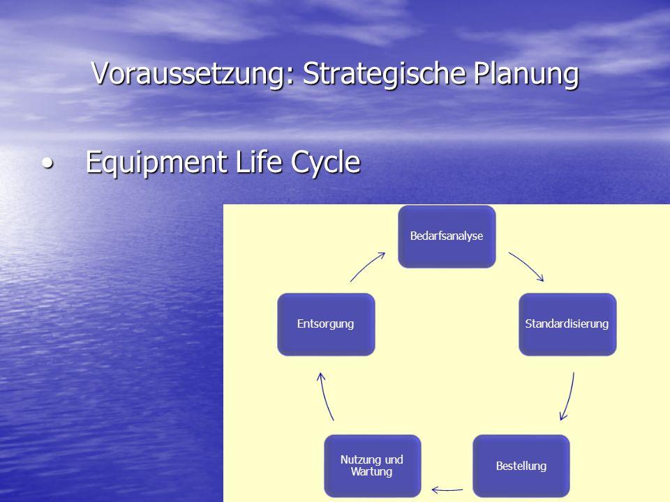 Voraussetzung: Strategische Planung