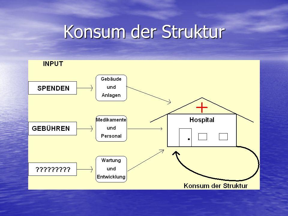 Konsum der Struktur