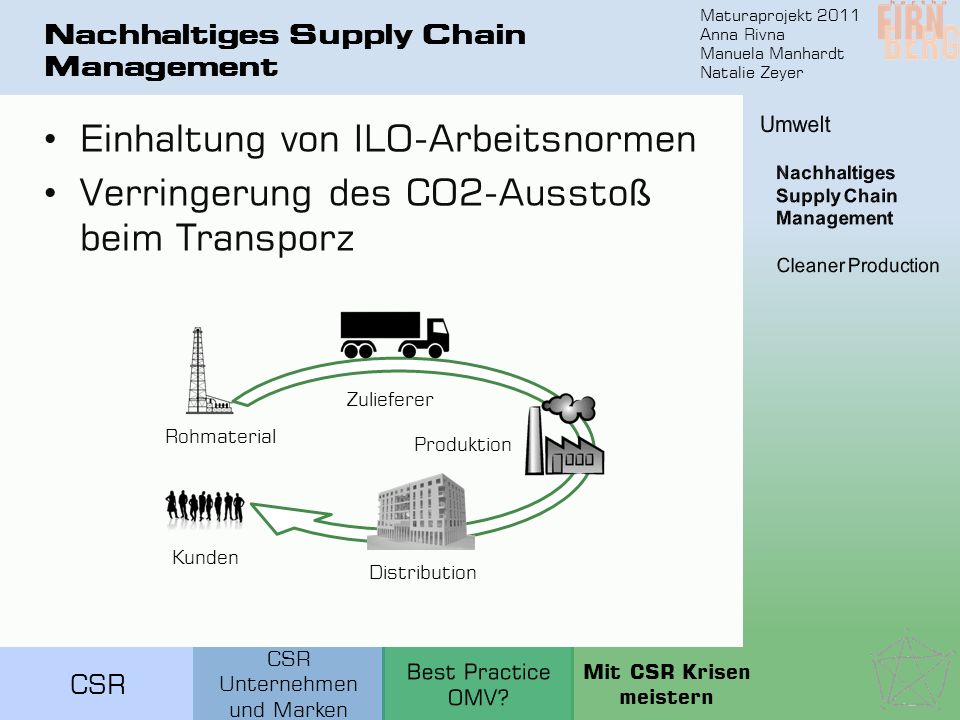 Nachhaltiges Supply Chain Management
