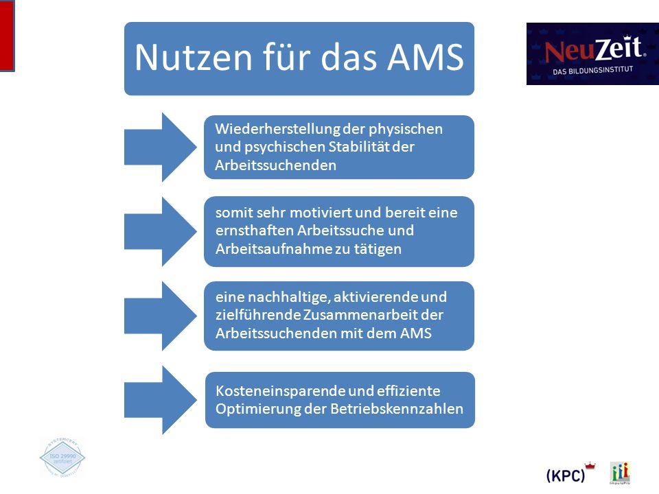Nutzen für das AMS Wiederherstellung der physischen und psychischen Stabilität der Arbeitssuchenden.
