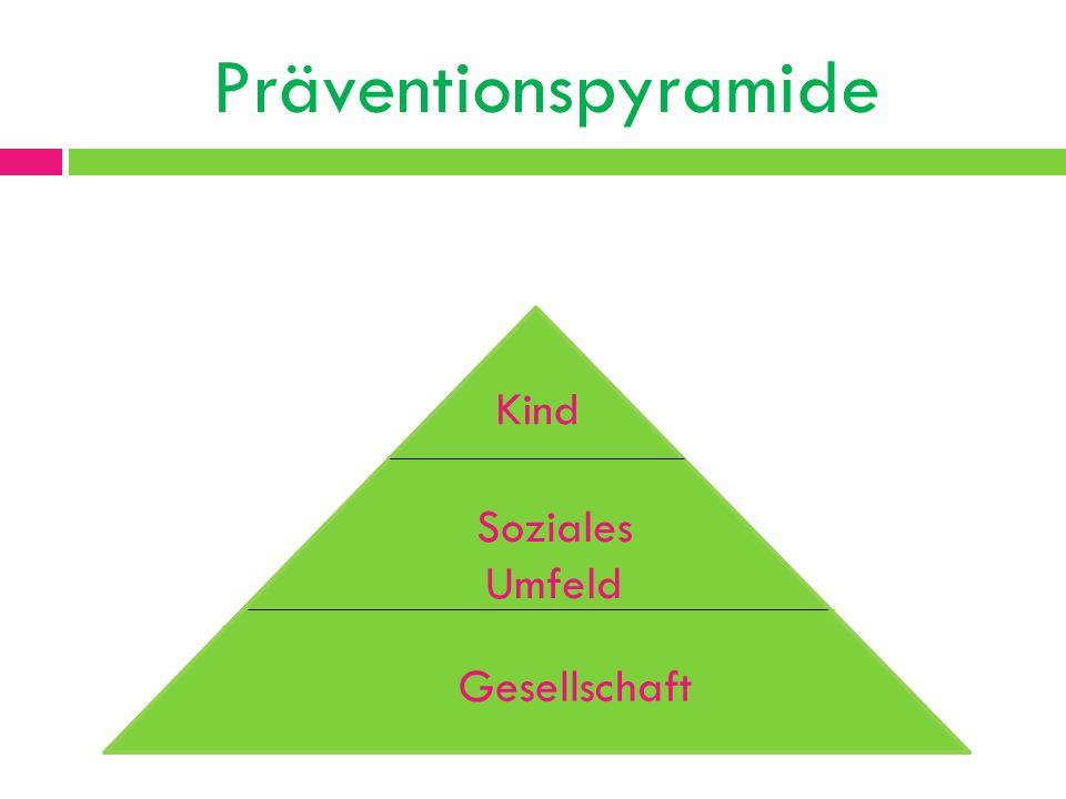 Präventionspyramide Kind Soziales Umfeld Gesellschaft