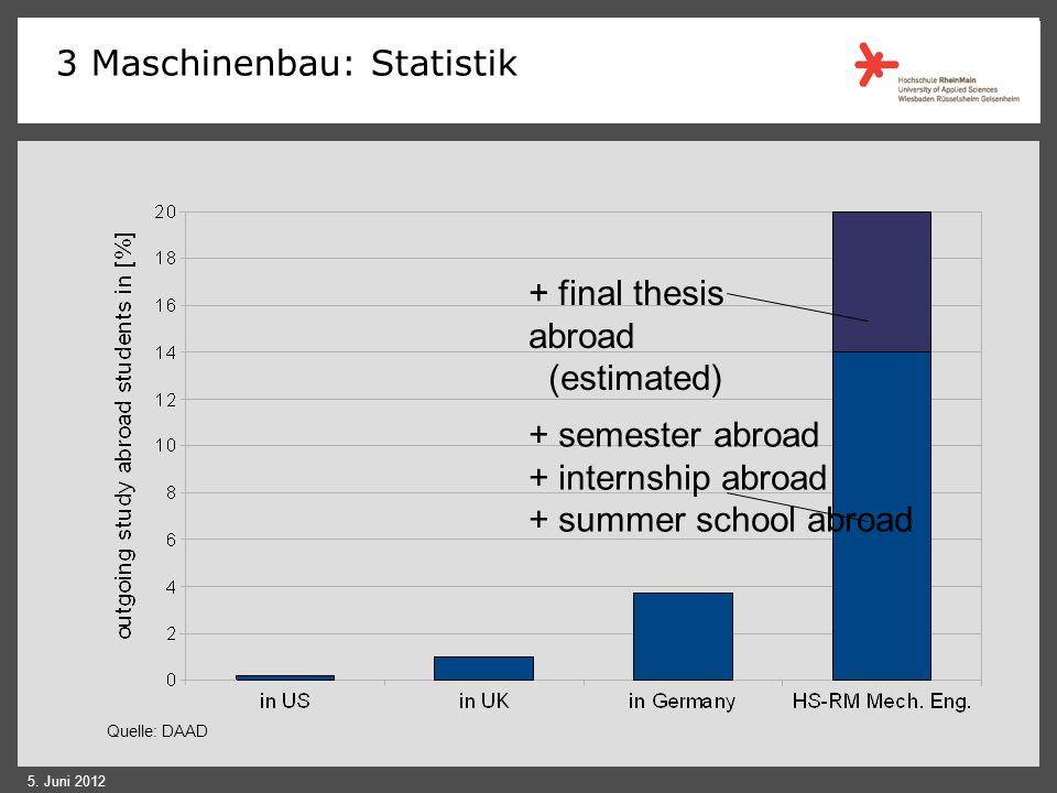 3 Maschinenbau: Statistik