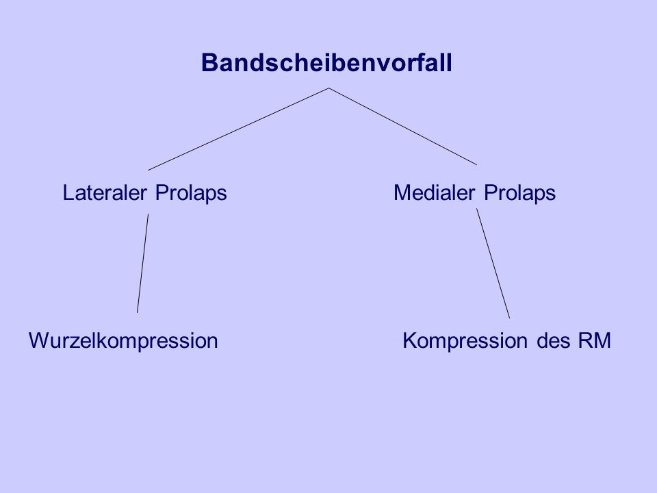 Bandscheibenvorfall Lateraler Prolaps Medialer Prolaps