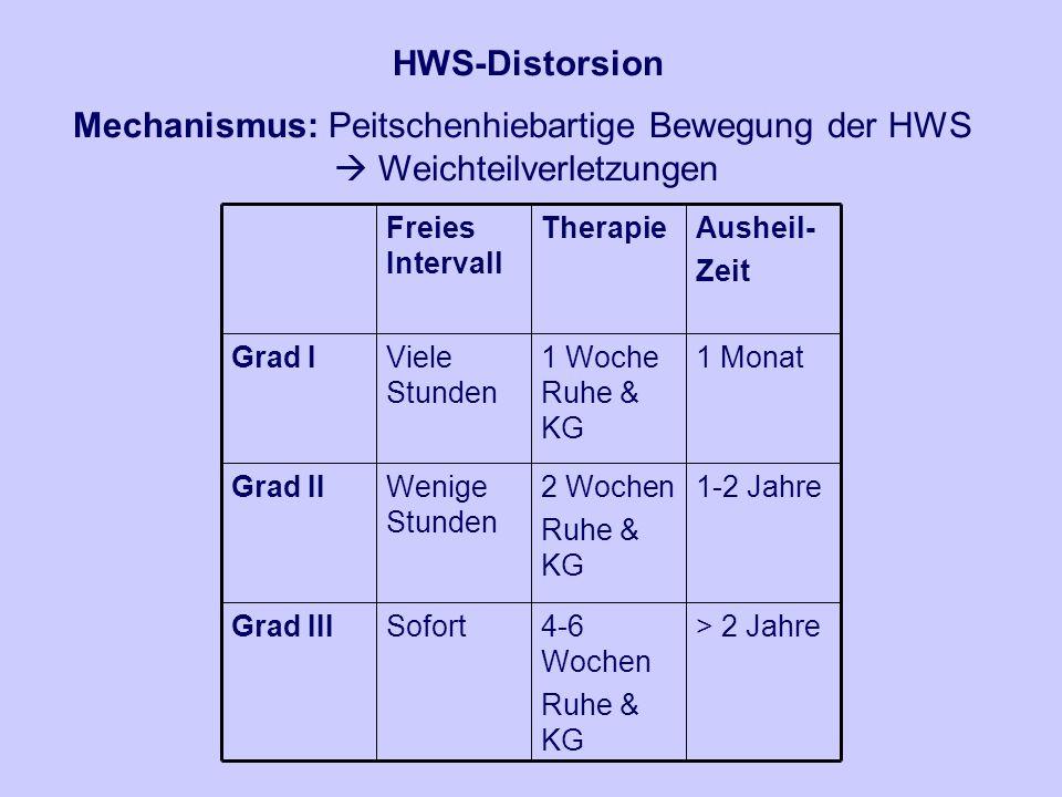 Mechanismus: Peitschenhiebartige Bewegung der HWS