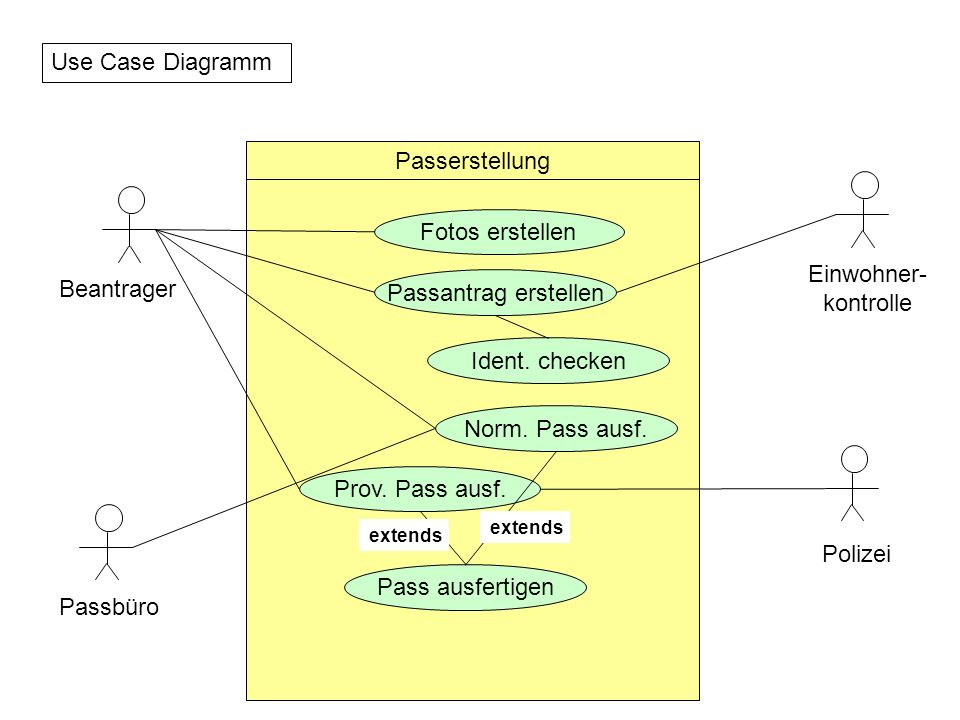 Use Case Diagramm Passerstellung Fotos erstellen Einwohner- Beantrager