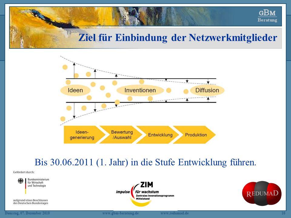 Ziel für Einbindung der Netzwerkmitglieder