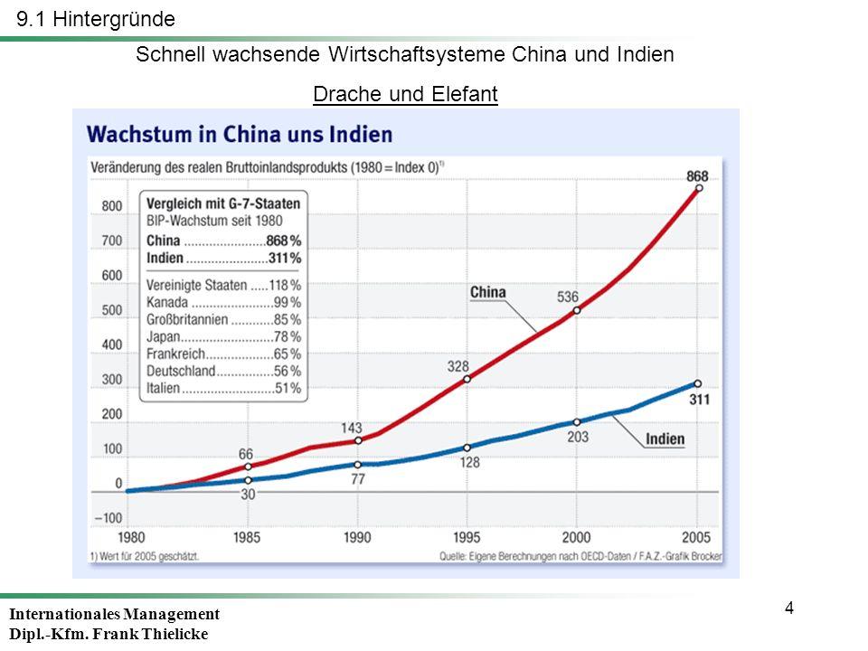 Schnell wachsende Wirtschaftsysteme China und Indien