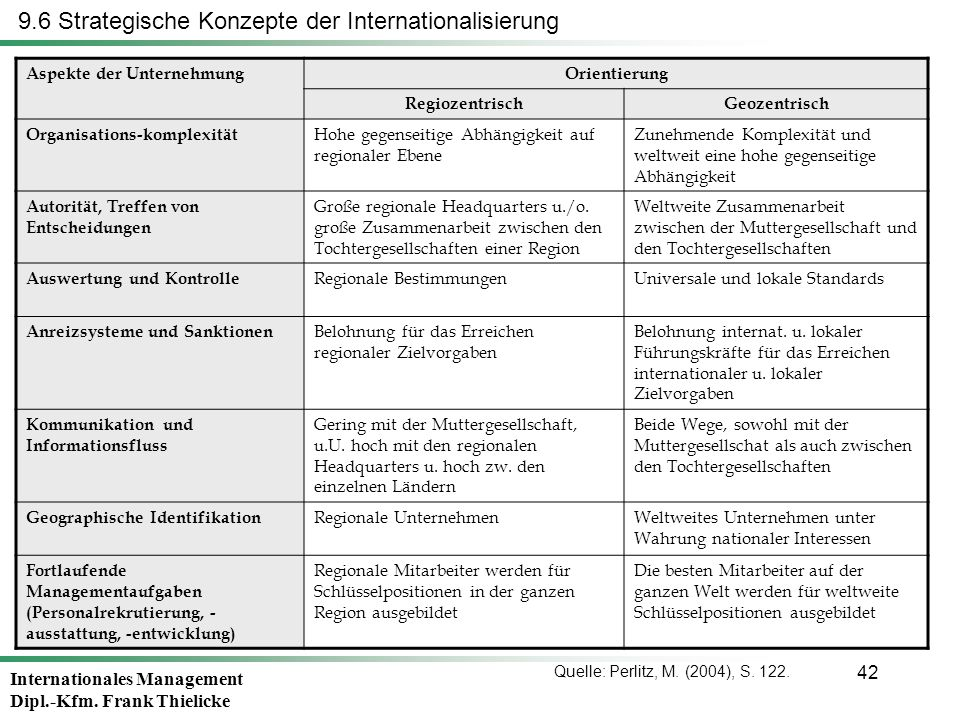 9.6 Strategische Konzepte der Internationalisierung