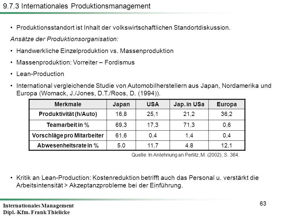 Produktivität (h/Auto) Vorschläge pro Mitarbeiter