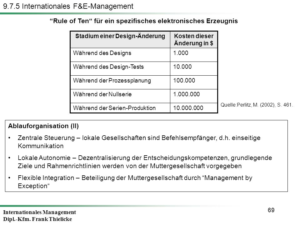 9.7.5 Internationales F&E-Management