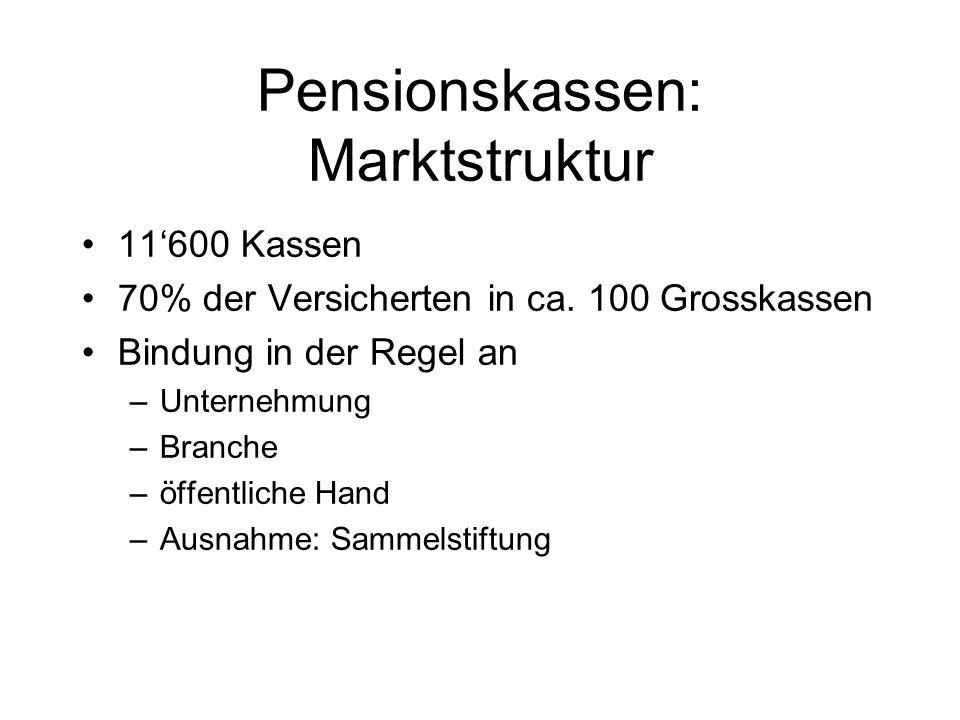 Pensionskassen: Marktstruktur