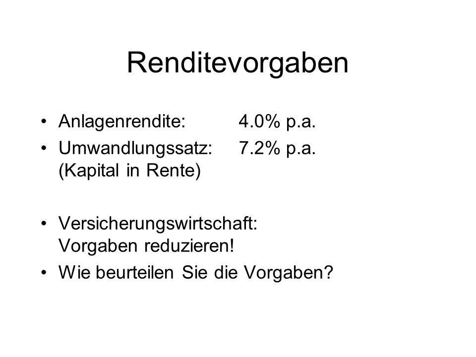 Renditevorgaben Anlagenrendite: 4.0% p.a.