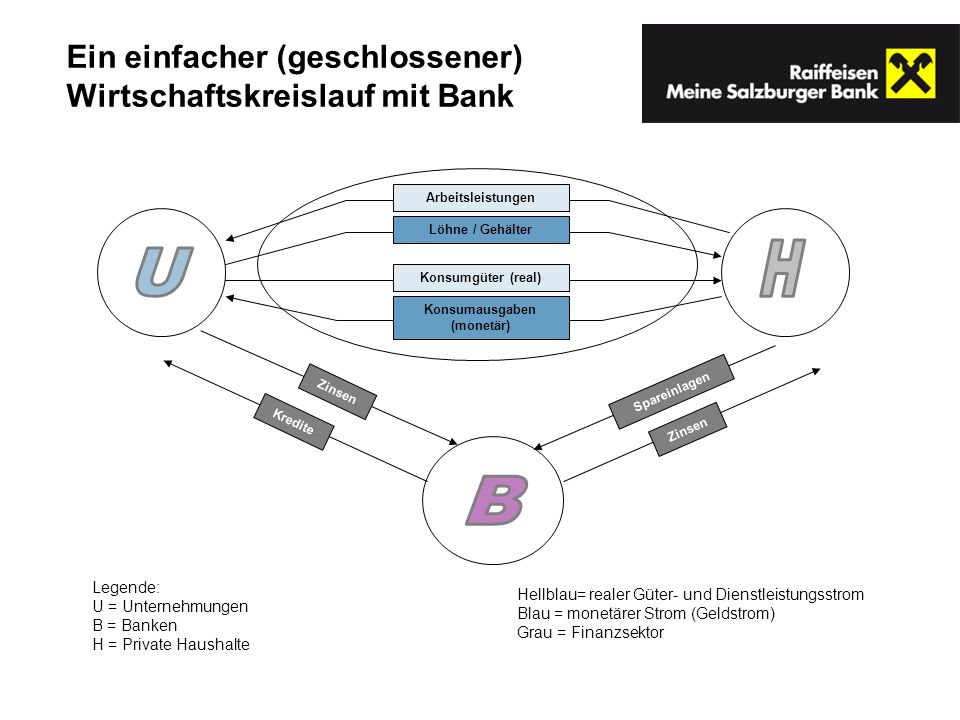 Konsumausgaben (monetär)