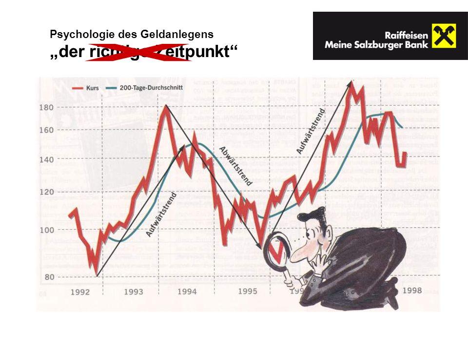 """Psychologie des Geldanlegens """"der richtige Zeitpunkt"""