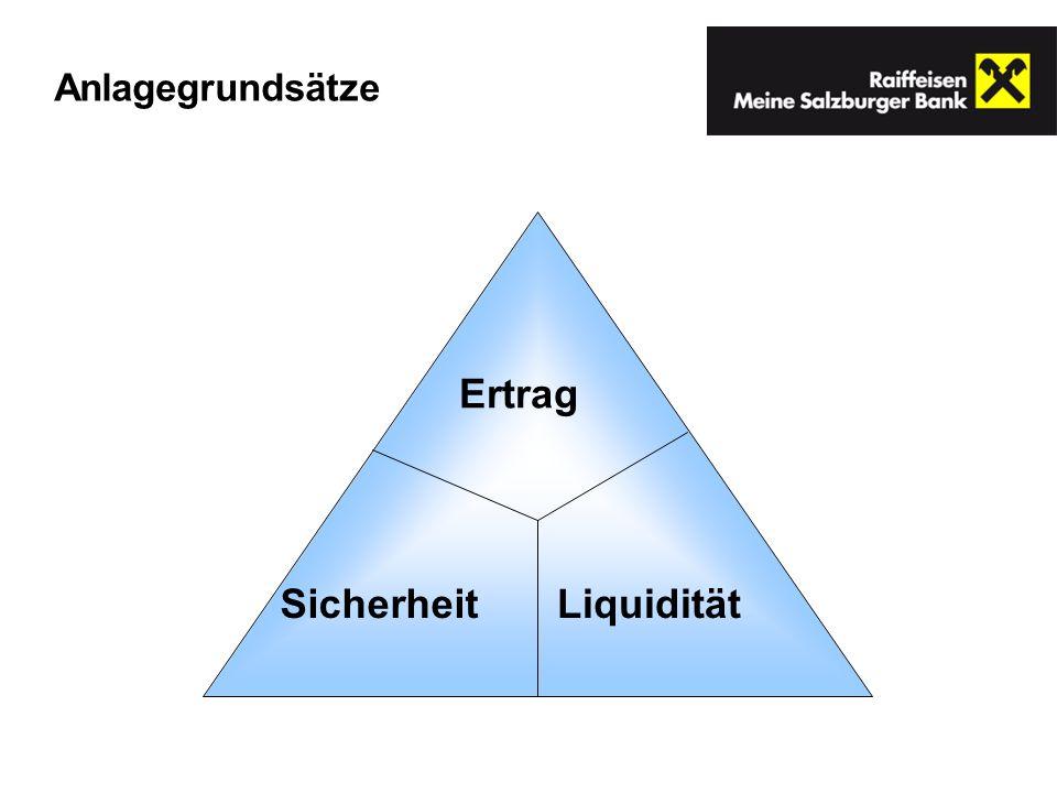 Anlagegrundsätze Ertrag Sicherheit Liquidität