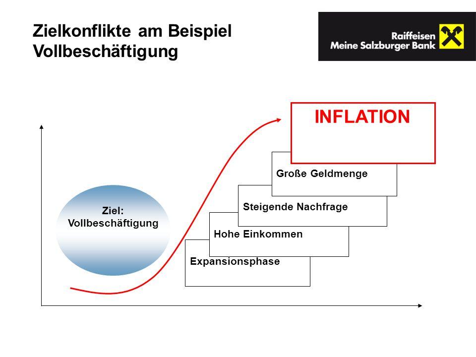 INFLATION Zielkonflikte am Beispiel Vollbeschäftigung Große Geldmenge