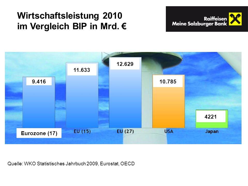 im Vergleich BIP in Mrd. €