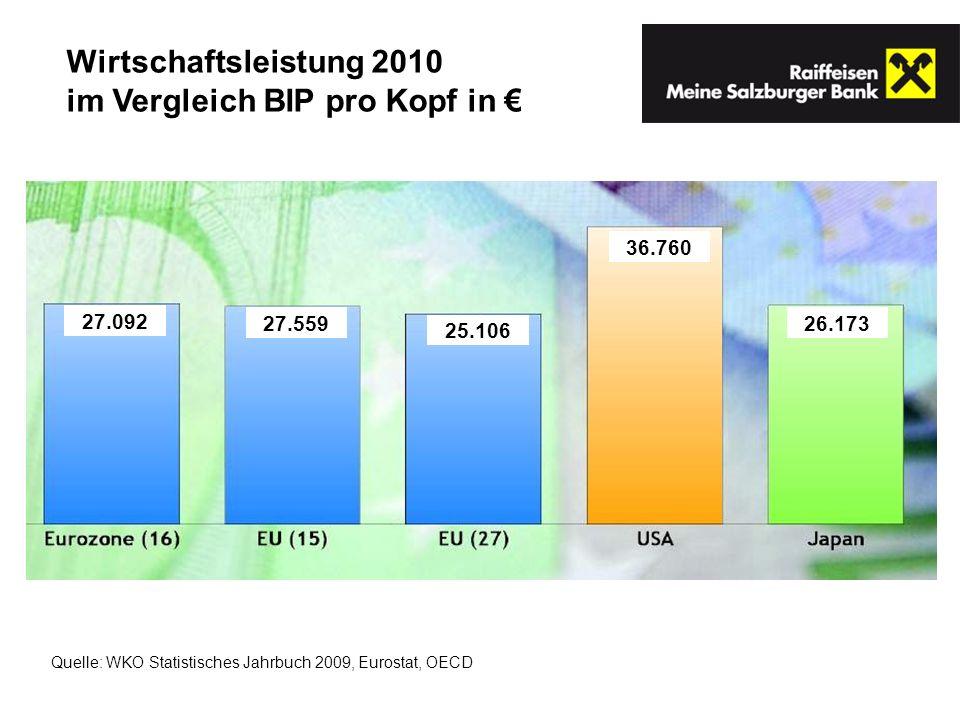 im Vergleich BIP pro Kopf in €