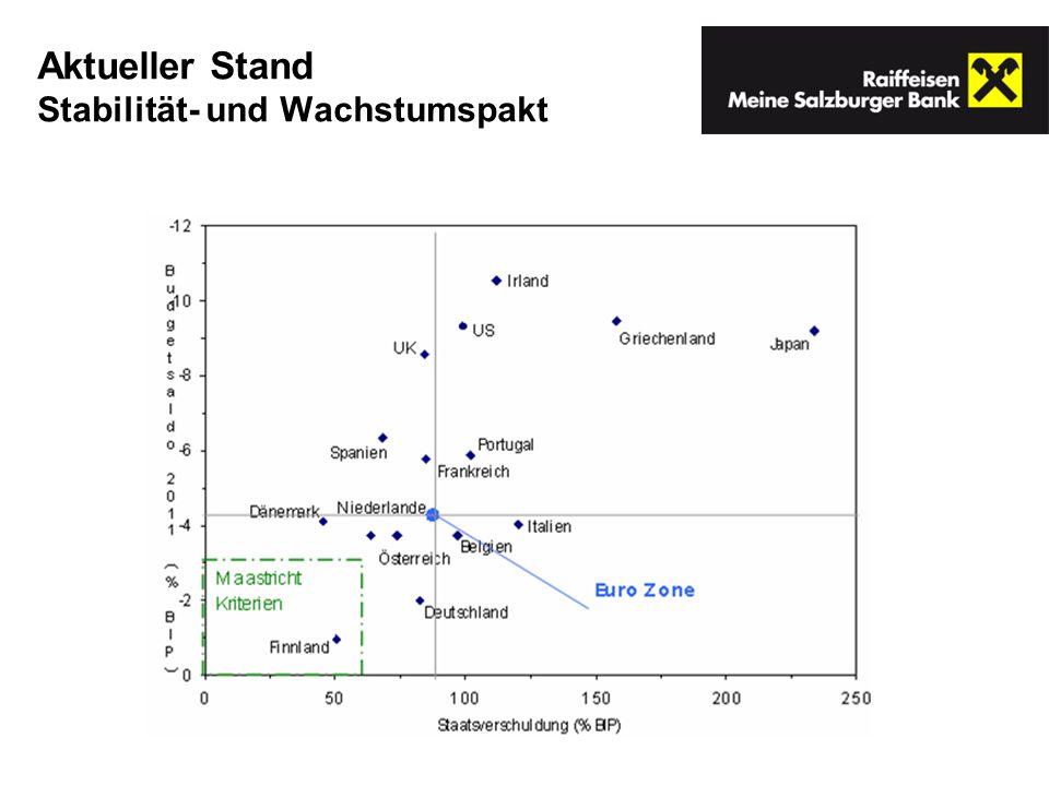 Aktueller Stand Stabilität- und Wachstumspakt