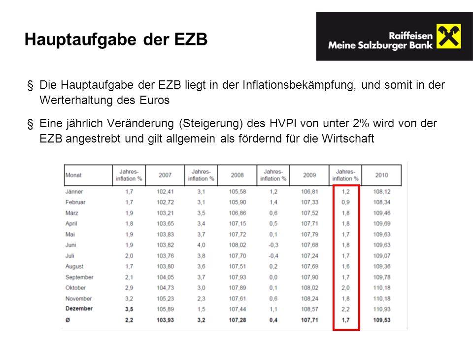 Hauptaufgabe der EZB Die Hauptaufgabe der EZB liegt in der Inflationsbekämpfung, und somit in der Werterhaltung des Euros.