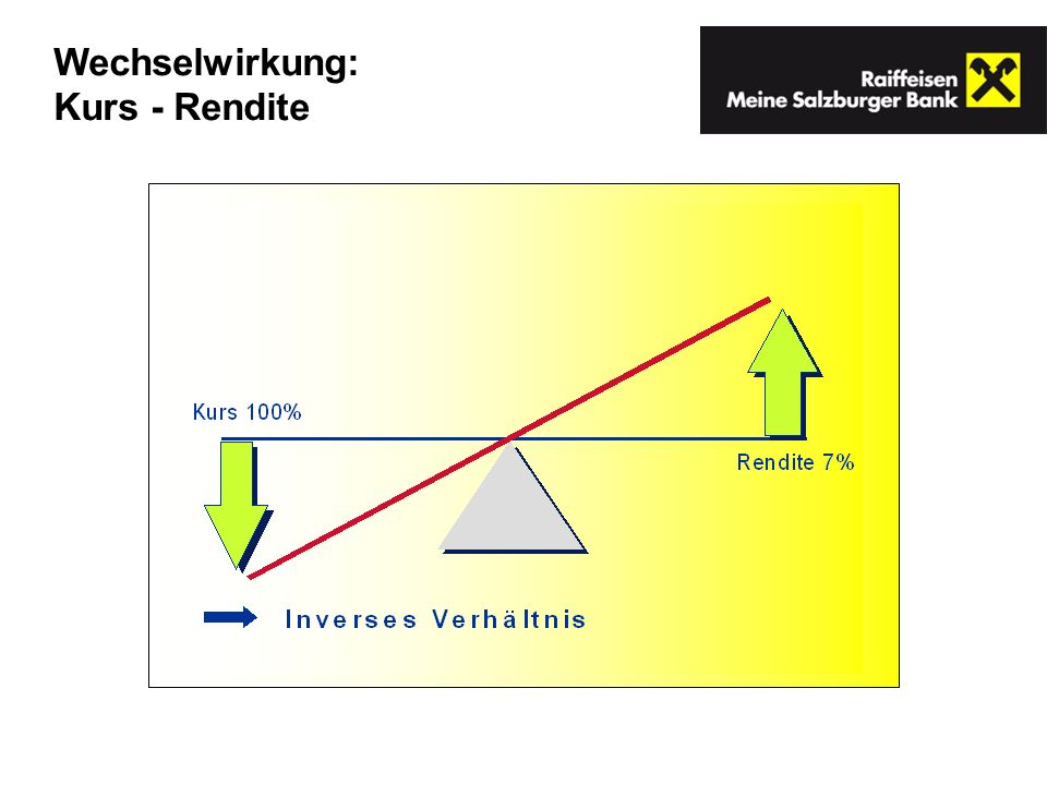 Wechselwirkung: Kurs - Rendite