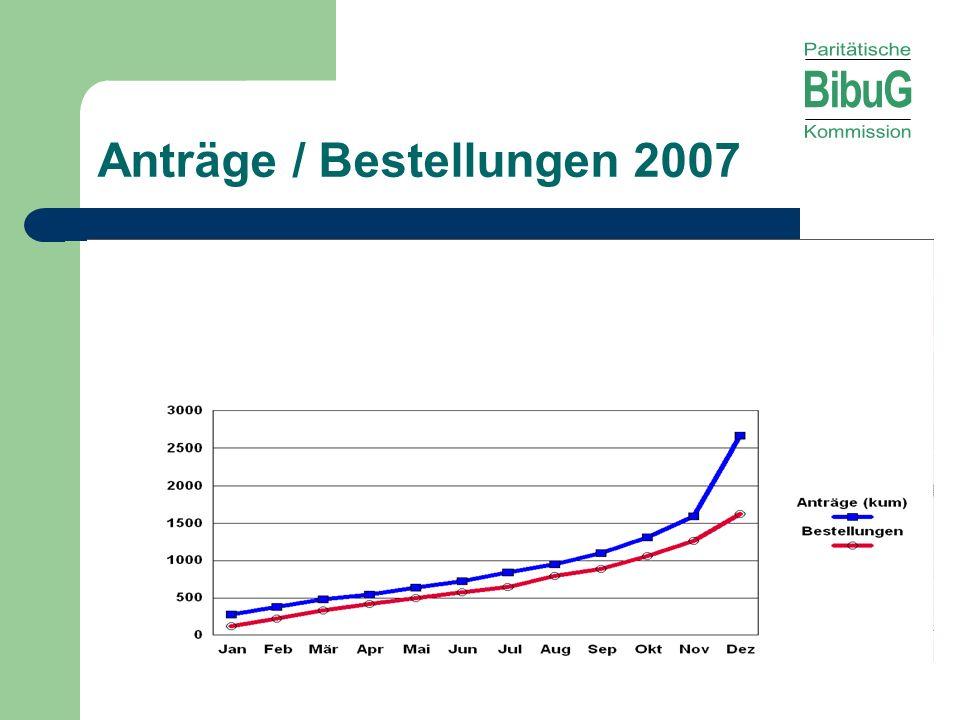 Anträge / Bestellungen 2007