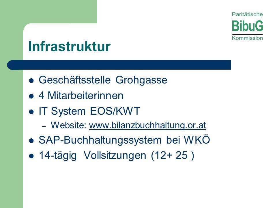 Infrastruktur Geschäftsstelle Grohgasse 4 Mitarbeiterinnen