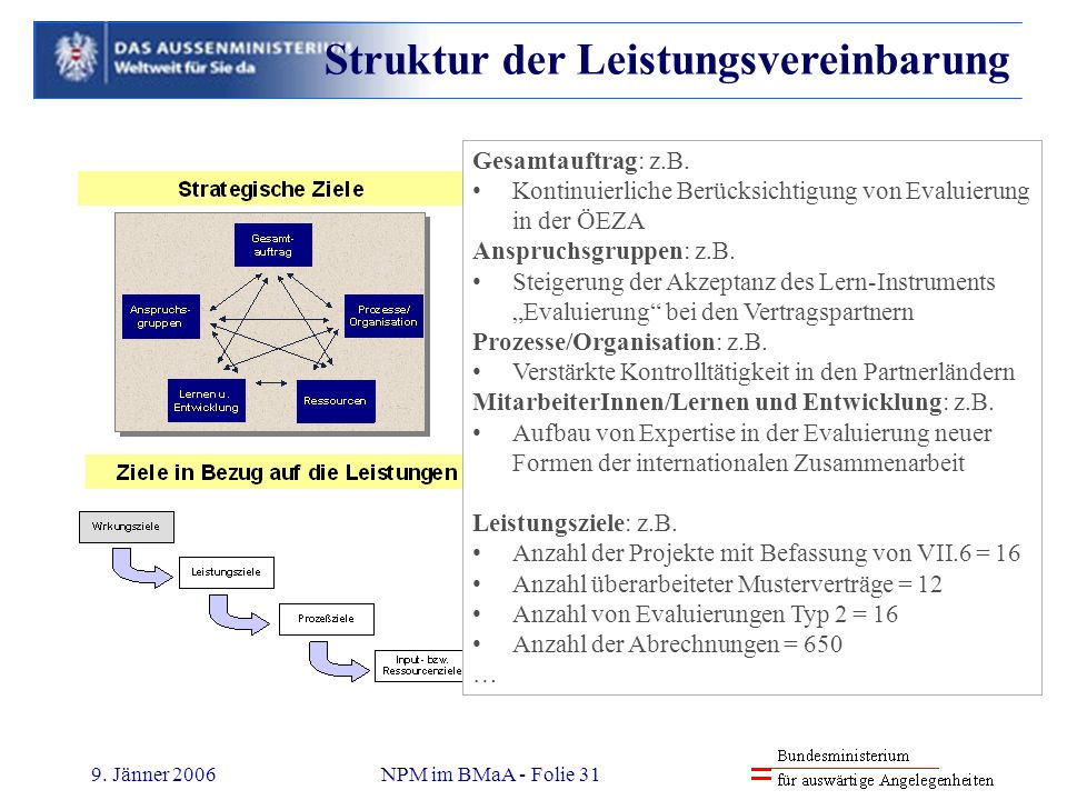 Struktur der Leistungsvereinbarung