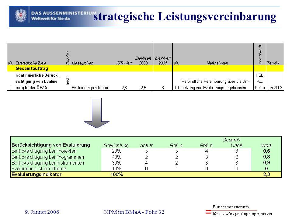 strategische Leistungsvereinbarung