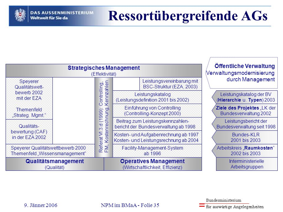 Strategisches Management Operatives Management