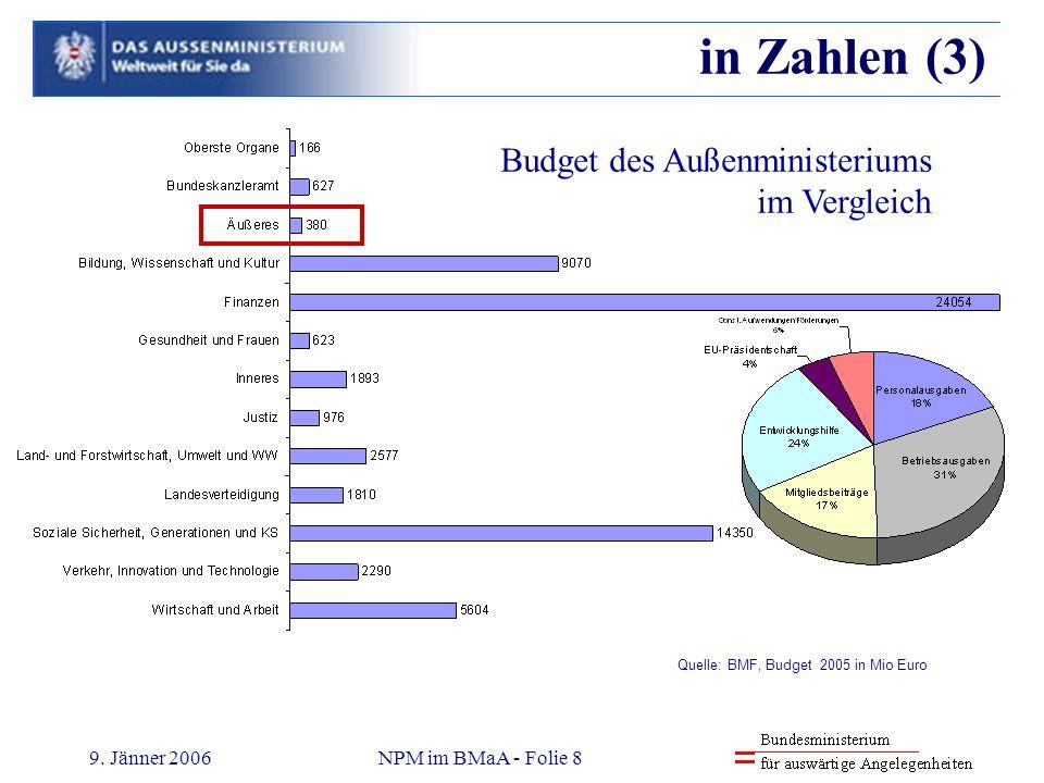in Zahlen (3) Budget des Außenministeriums im Vergleich 9. Jänner 2006