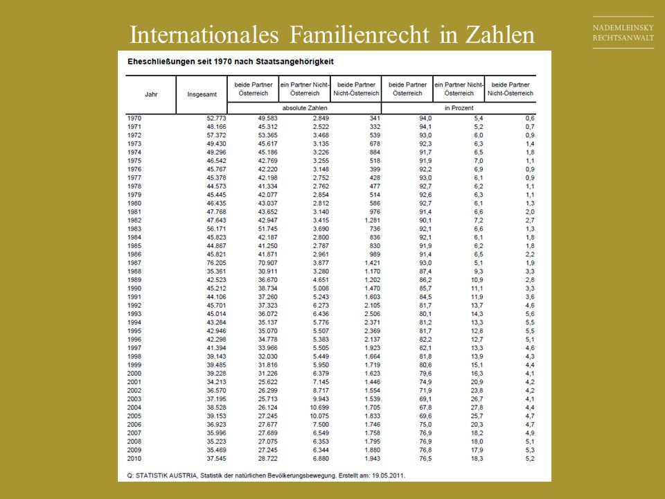 Internationales Familienrecht in Zahlen