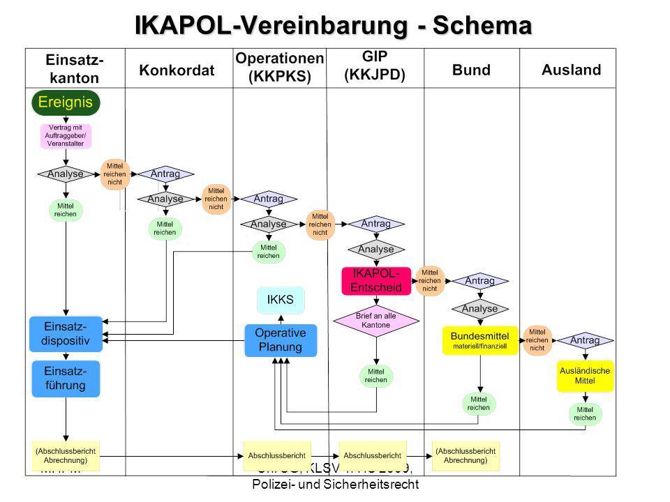 IKAPOL-Vereinbarung - Schema