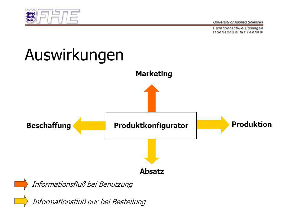 Auswirkungen Marketing Produktkonfigurator Produktion Beschaffung
