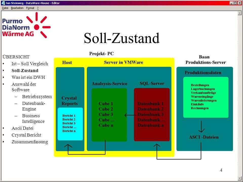Soll-Zustand ÜBERSICHT Ist – Soll Vergleich Soll-Zustand