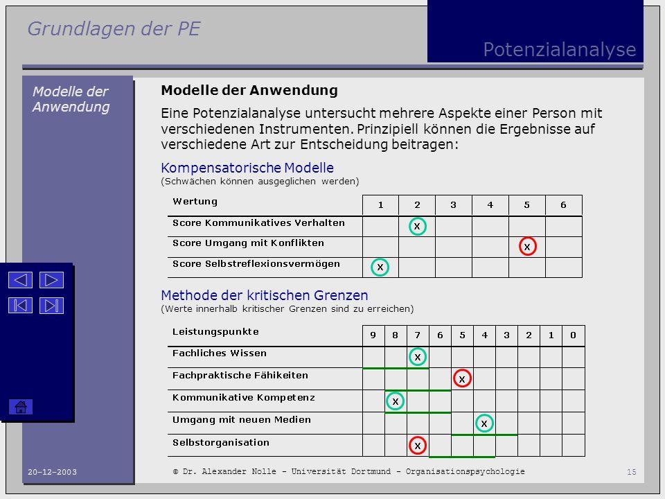 Potenzialanalyse Modelle der Anwendung Modelle der Anwendung