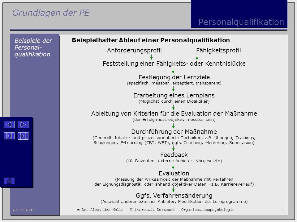 Personalqualifikation