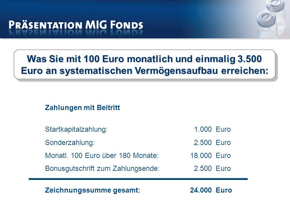 Was Sie mit 100 Euro monatlich und einmalig 3