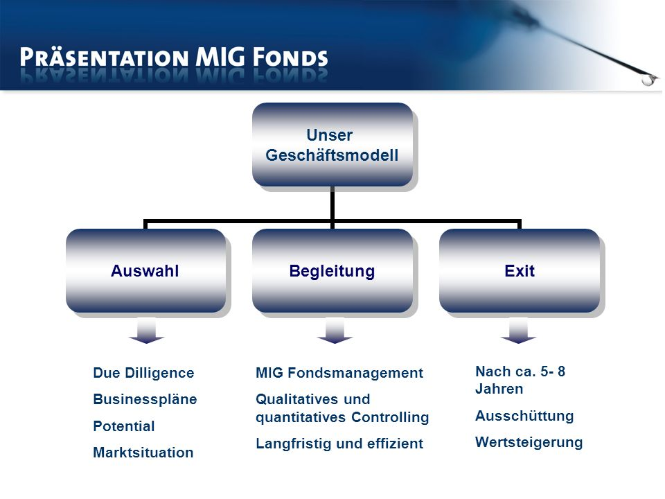 Due Dilligence Businesspläne. Potential. Marktsituation. MIG Fondsmanagement. Qualitatives und quantitatives Controlling.