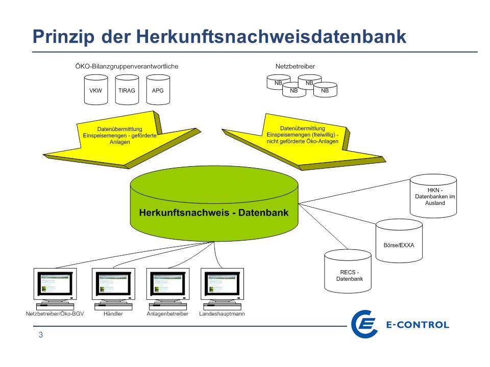 Prinzip der Herkunftsnachweisdatenbank