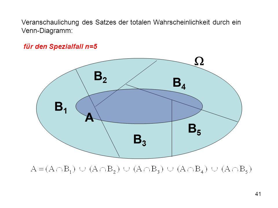 Veranschaulichung des Satzes der totalen Wahrscheinlichkeit durch ein Venn-Diagramm: