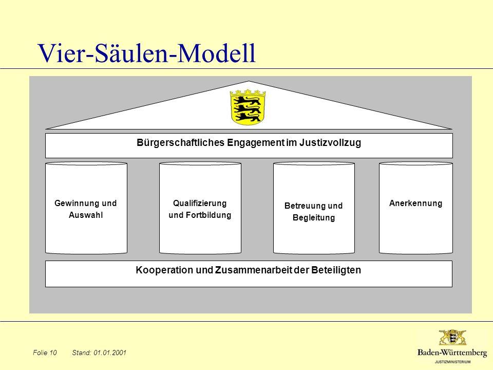 Vier-Säulen-Modell Bürgerschaftliches Engagement im Justizvollzug
