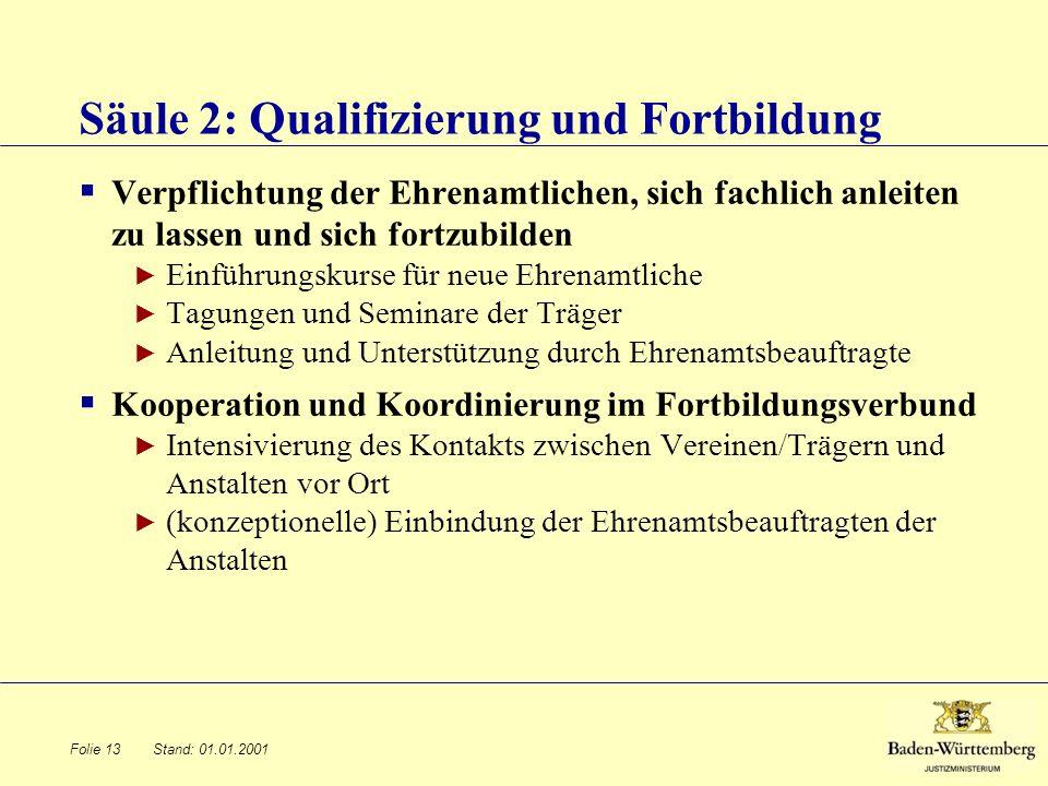 Säule 2: Qualifizierung und Fortbildung