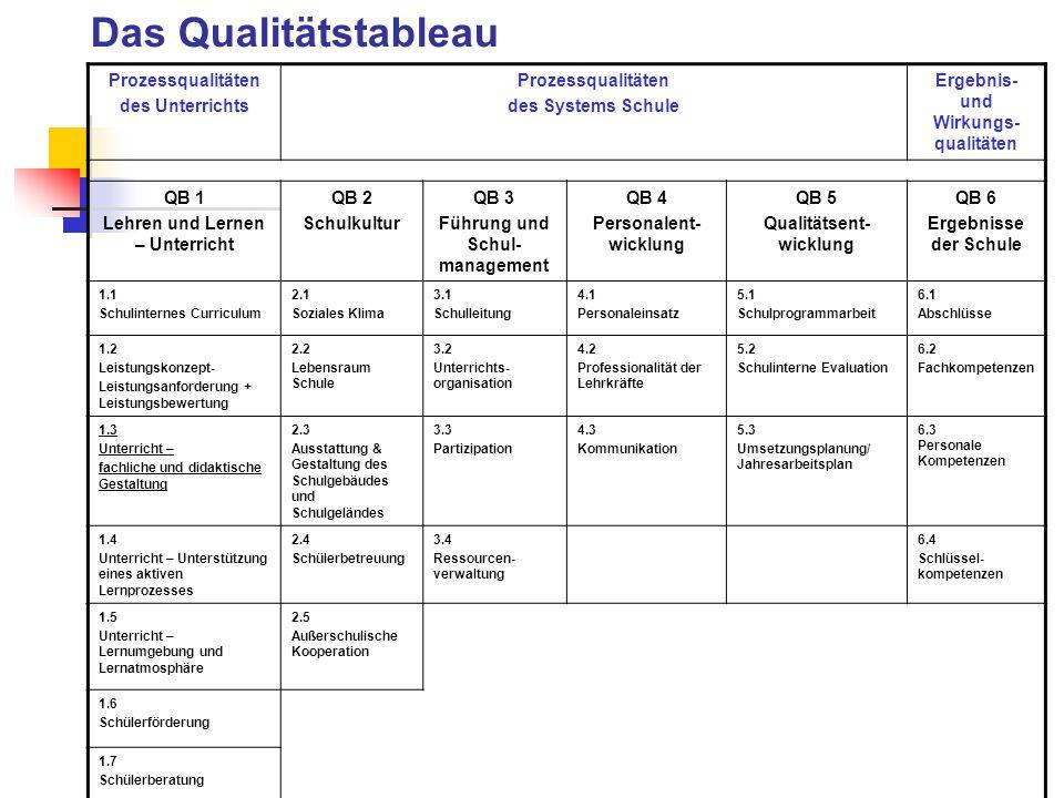 Das Qualitätstableau Prozessqualitäten des Unterrichts